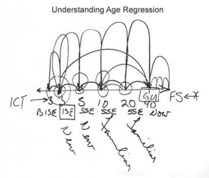 Understanding Age Regression
