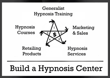 How to Build a Hypnosis Center Diagram